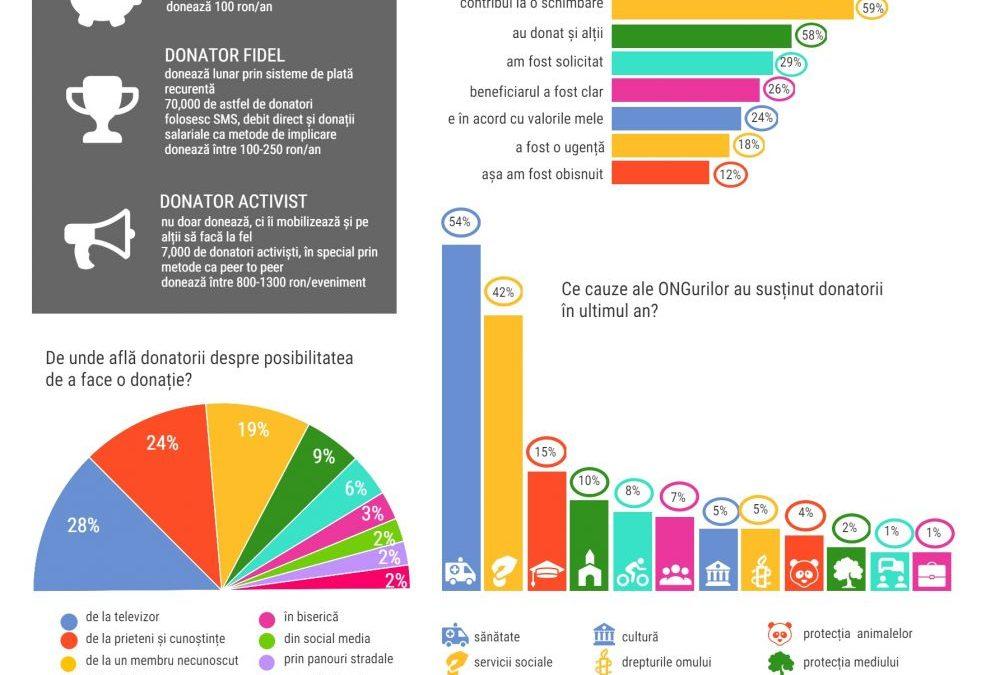 Tendințe ale comportamentului filantropic al populației și sectorului de afaceri @ ARC România